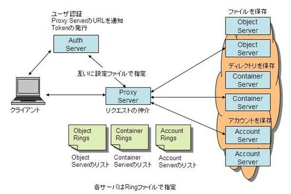 OpenStack Storage(Swift) 調査報告書