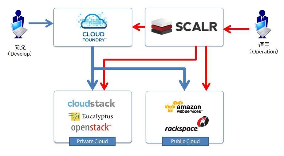 OSSマルチクラウド運用管理ツール(Cloud Federation Tool)「Scalr」のサポートサービスの提供開始