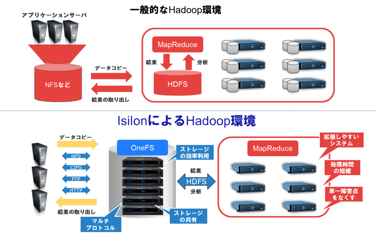 Build Hadoop platform using EMC Isilon scale-out NAS with BroadBand Tower, Inc.. The services provided to customers start in April