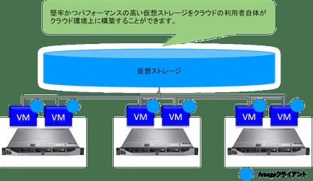 北海道大学アカデミッククラウドにおいて Software Defined Storage(SDS)の有用性について共同研究を実施 —クラウド基盤上で単一障害点のないストレージを実現ー