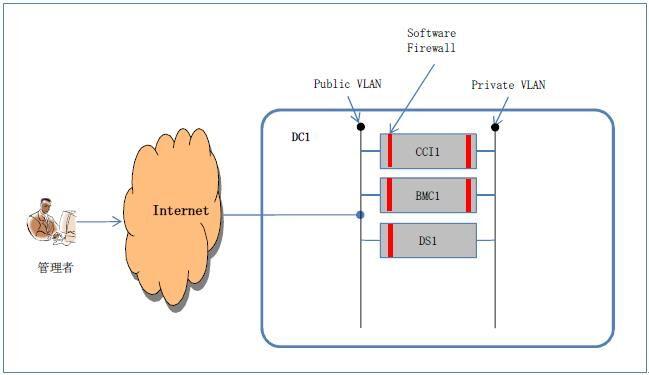 SoftLayerのネットワークとセキュリティの基礎 #softlayer