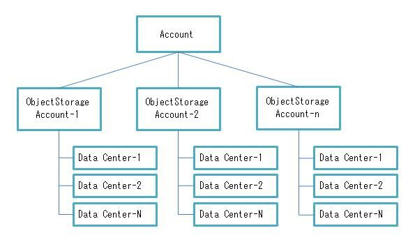 SoftLayer の Object Storage & CDN を使ってみる #softlayer