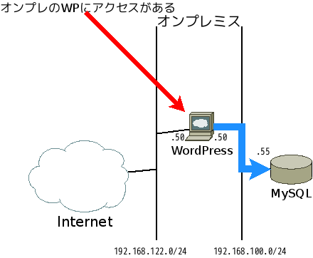 softlayer-wp-0