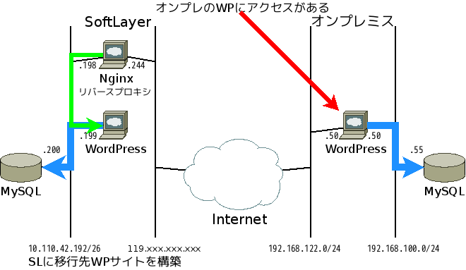 softlayer-wp-1
