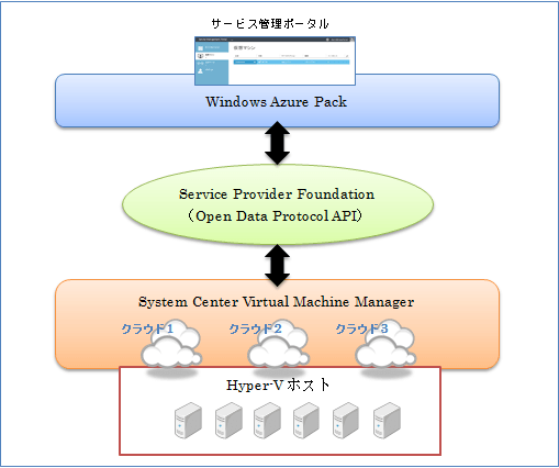 (Japanese text only.) Windows Azure Pack で IaaS を構築する:第1回 #azure #AzureStack