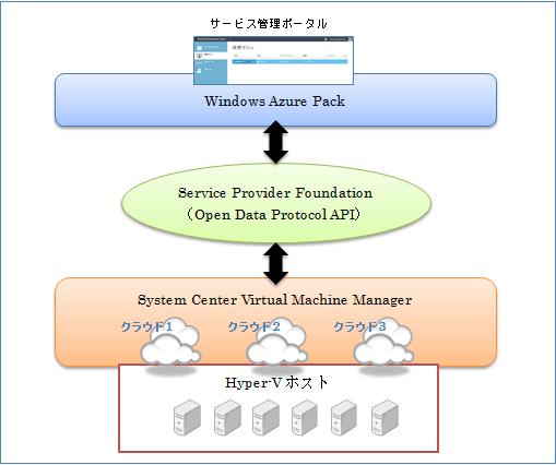 Windows Azure Pack で IaaS を構築する:第1回 #azure #AzureStack