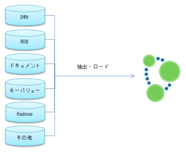 (Japanese text only.) Neo4j-大量データの読み込み 2015#neo4j