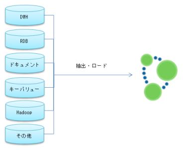 Neo4j-大量データの読み込み #neo4j
