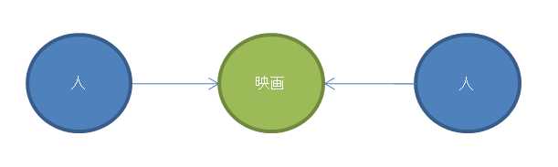 Cypher Query Language(QL)-構成要素編 #neo4j