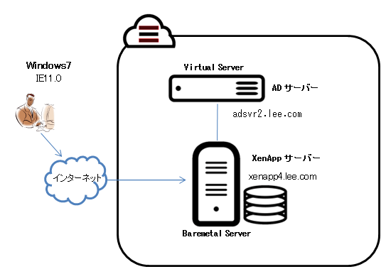 XenApp on SoftLayer (SoftLayer上でCitrix XenApp7.6環境を構築) #xenapp #softlayer