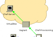 (Japanese text only.) Chef ProvisioningとVagrantでSerfクラスタ環境を作成する #getchef #vagrant #serf