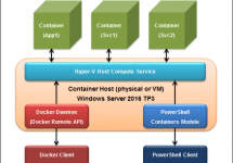 Windows Server Containers を Docker で操作する #docker #windows