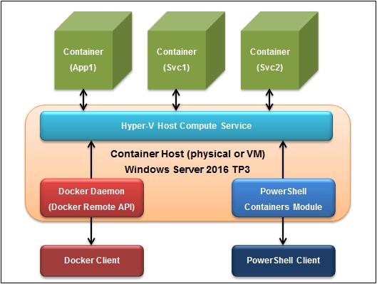 Windows Server Containers を Docker で操作する #docker #windows