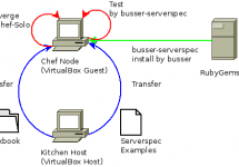Cookbook testing by Serverspec with Shell Verifier of Test Kitchen #getchef #serverspec