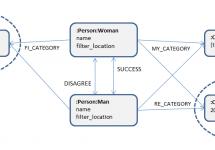(Japanese text only.) 婚活支援プロジェクト(4/4): 改善したデータモデルによるデータ処理 #neo4j