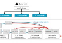 (Japanese text only.) [和訳]Docker Universal Control Planeを使ってロードバランシングとサービスディスカバリーを設定するには #docker