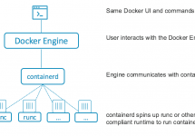 (Japanese text only.) [和訳]Docker 1.11: 初めてcontainerd上に構築されたOCI準拠ランタイム #docker