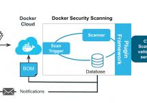 [和訳]Docker Security Scanningを使いコンテナ内のライフサイクルを保護するには #docker