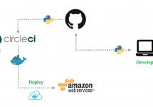 [和訳]事例:FairFly社がDocker Cloud の利用で開発作業の効率化を実現 #docker
