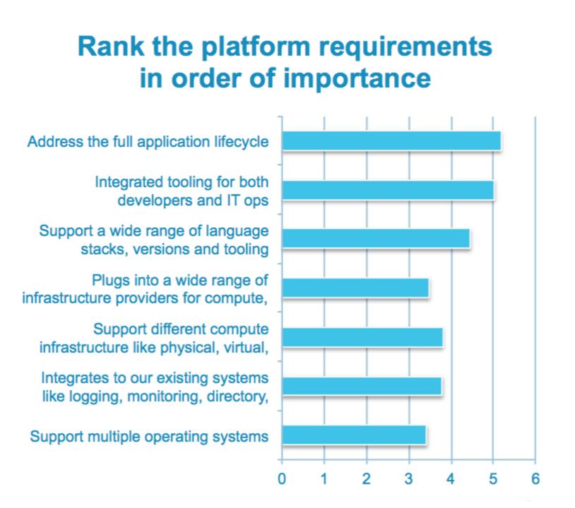platformrequirements