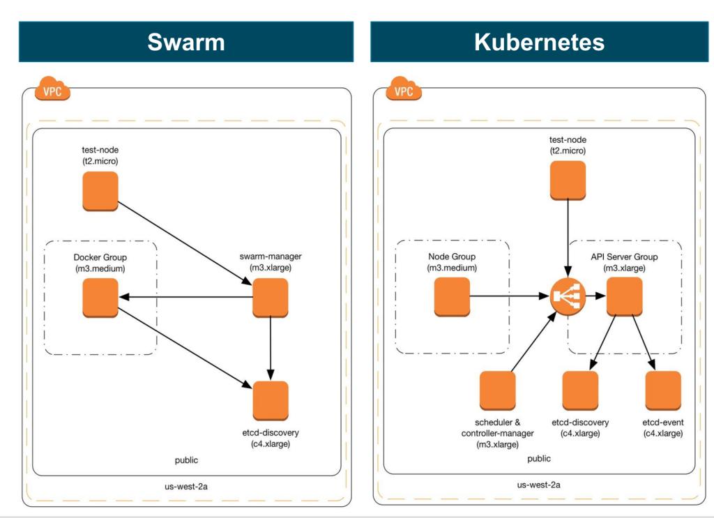 swarm_kubernetes-1024x743