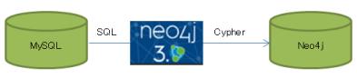 neo4j-3.0-5