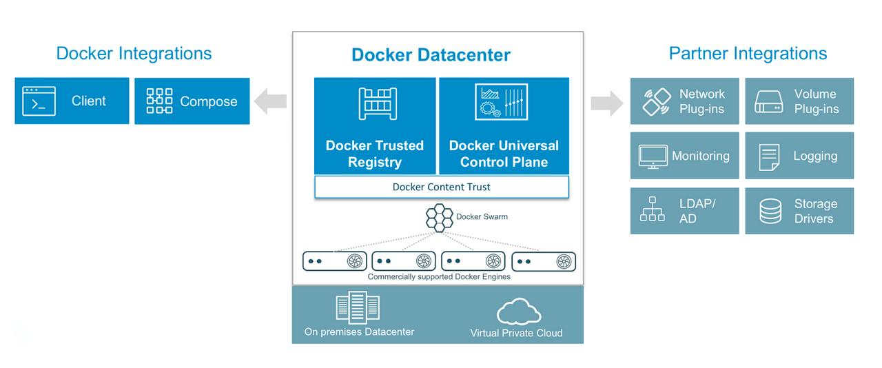 (Japanese text only.) [和訳]数クリックでAWSとAzureにDocker データセンターをデプロイする #docker