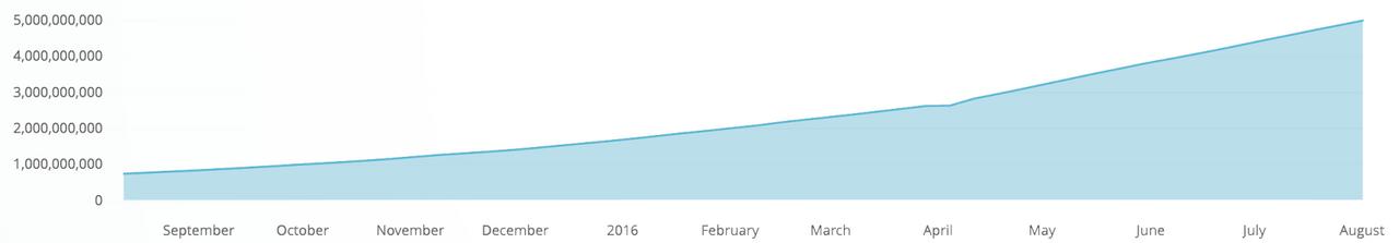 (Japanese text only.) [和訳]Docker Hubのイメージ取得数が50億回を達成 #docker