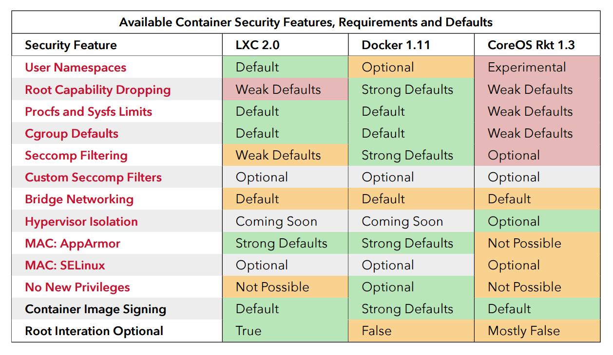 (Japanese text only.) [和訳]Dockerコンテナを利用すればあなたのソフトウェアはより安全になる #docker