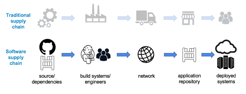 [和訳]Dockerを使って、エンタープライズソフトウェアサプライチェーンにより高いセキュリティを実現する #docker