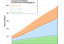 【和訳】Wikibonによる<br>2017年のビッグデータ/分析予測 #dataanalytics