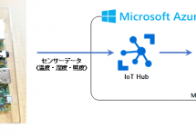 (Japanese text only.) AWS と Azure と Raspberry Pi (ラズパイ) で IoT してみた (3) #raspi #aws #azure
