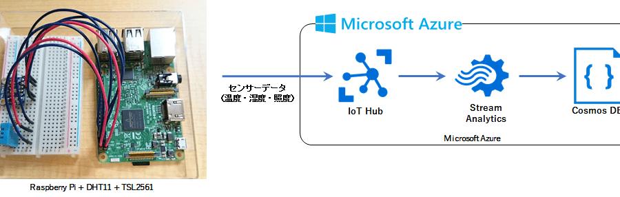 AWS と Azure と Raspberry Pi (ラズパイ) で IoT してみた (3) #raspi #aws #azure