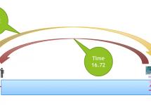 陸上短距離走用 自動タイム測定器を作ろう(1) #raspi
