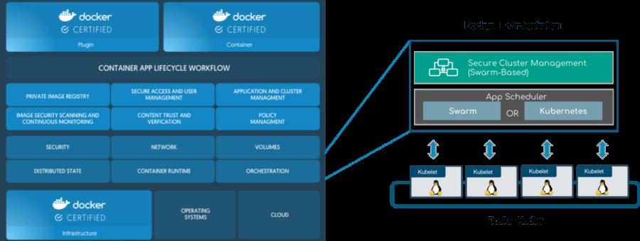 [和訳] Docker Enterprise EditionがKubernetesをサポート #docker #kubernetes