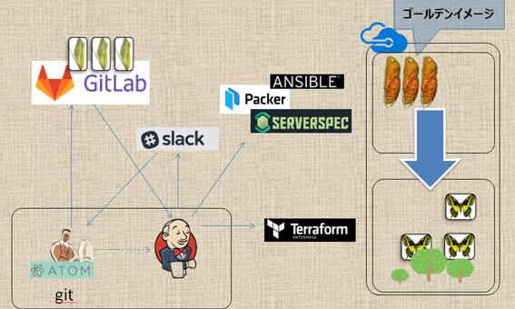 Jenkinsによる CI/CDテンプレート: Azure版の利用方法解説