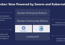 [和訳] Dockerエンタープライズ・エディションによる、Kubernetes管理の簡略化 #docker #k8s #kubernetes