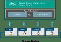 [和訳] Dockerエンタープライズ・エディションによるSwarmオーケストレーション #docker #swarm #kubernetes #k8s