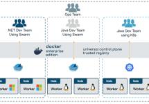 [和訳] Kubernetesを統合したDockerエンタープライズ・エディション(Docker EE)β版公開 #docker #kubernetes #k8s