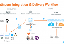 [和訳] Docker EEとGitLabによるCI/CD統合: ウェビナーでのQ&A #docker #gitlab