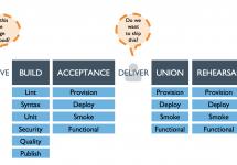 Chef Automateを使用してパッチマネジメントシステムを構成する #getchef