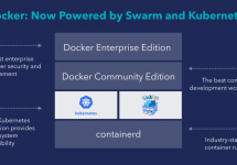2017年Dockerブログ記事トップ5: DockerプラットフォームとMobyプロジェクトにKubernetesを追加 #docker #kubernetes #k8s