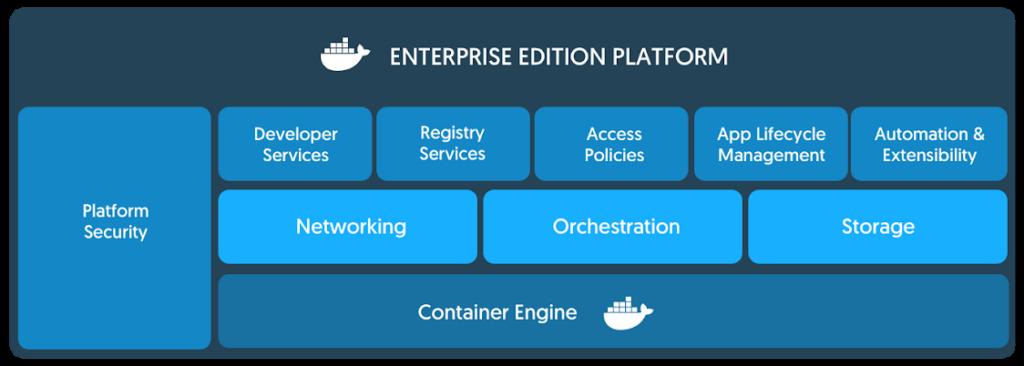 和訳 docker enterprise edition 2 0 発表 docker kubernetes k8s