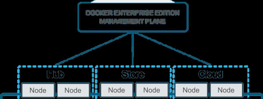 [和訳] Docker Enterprise Edition 2.0上でDockerを動かす #docker #kubernetes #k8s