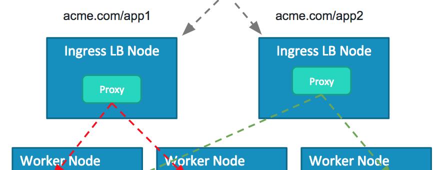 [和訳] Docker EE ベータ版におけるレイヤー7ルーティングの強化 #docker #kubernetes #k8s