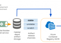 (Japanese text only.) [和訳] Habitat、Azure Container Registry、Azure Kubernetes Serviceを利用してAzureにアプリケーションをデプロイ #getchef #habitat #azure #kubernetes #k8s