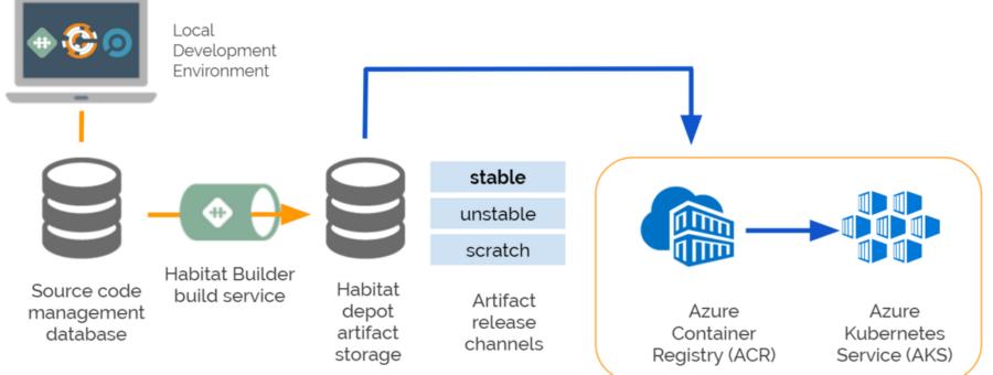 [和訳] Habitat、Azure Container Registry、Azure Kubernetes Serviceを利用してAzureにアプリケーションをデプロイ #getchef #habitat #azure #kubernetes #k8s