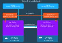 (Japanese text only.) [和訳] Docker EE 2.0のスケーラブルで柔軟なネットワーキング #docker #kubernetes