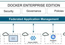 [和訳] Docker EEによるアプリケーション管理の統合 #docker #kubernetes