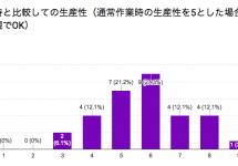 全社リモートワークDAYレポート フィードバック編 #Kaizen
